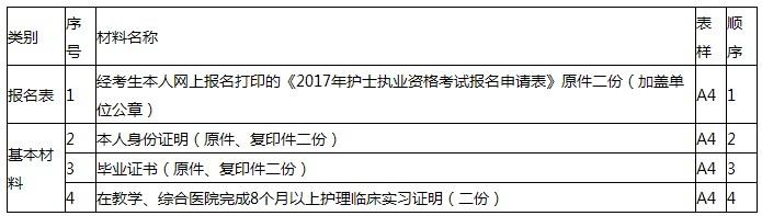 2017年云南玉溪护士考试报名|现场确认时间及地点通知