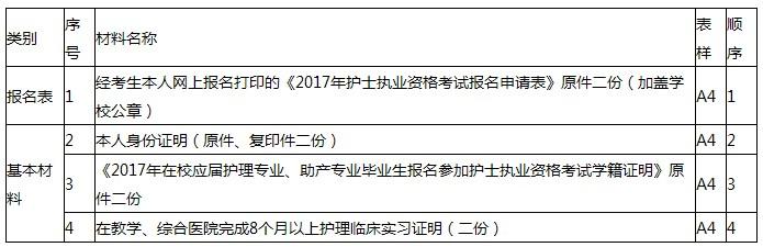 2017年云南玉溪护士考试报名 现场确认时间及地点通知