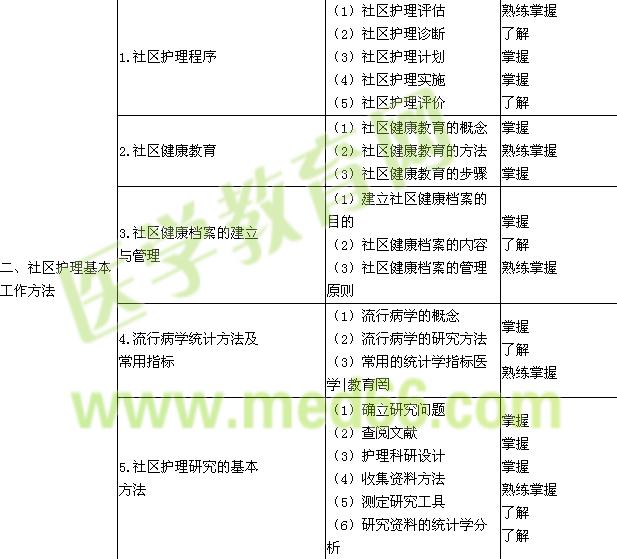 2018年主管护师考试大纲—社区护理学
