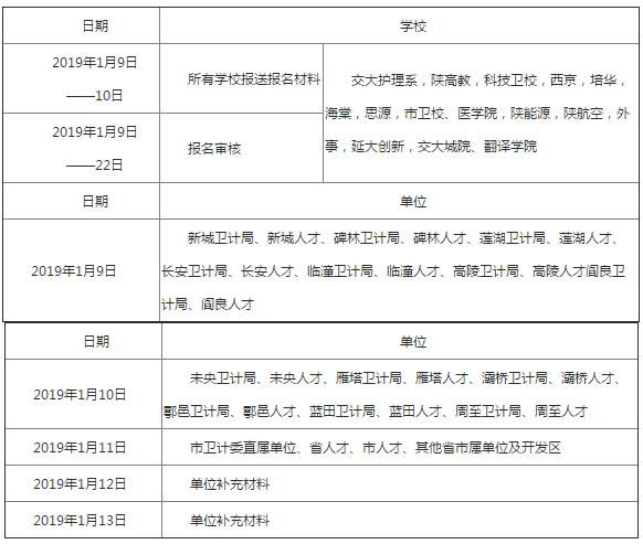 2019年陕西西安护士执业资格考试报名及现场确认通知