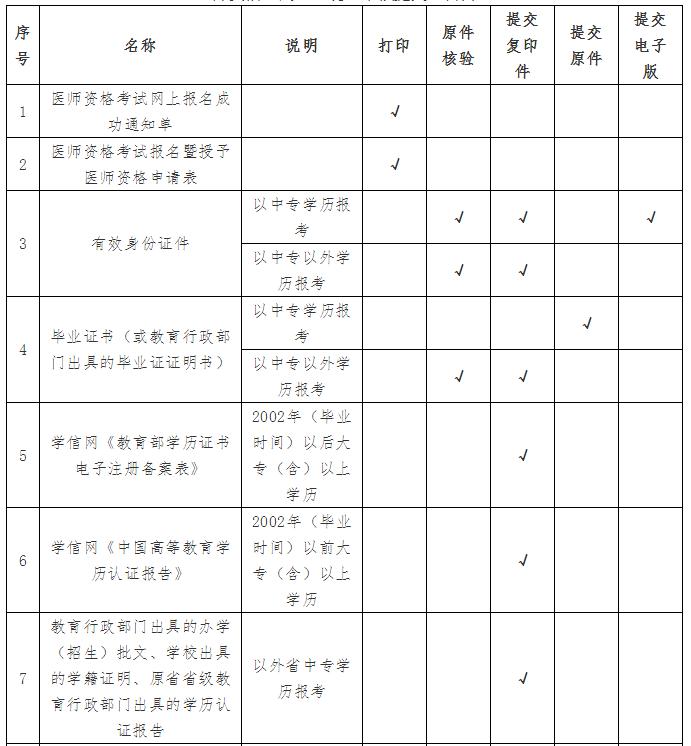 云南省瑞丽市2019年度医师资格考试资格审核公告