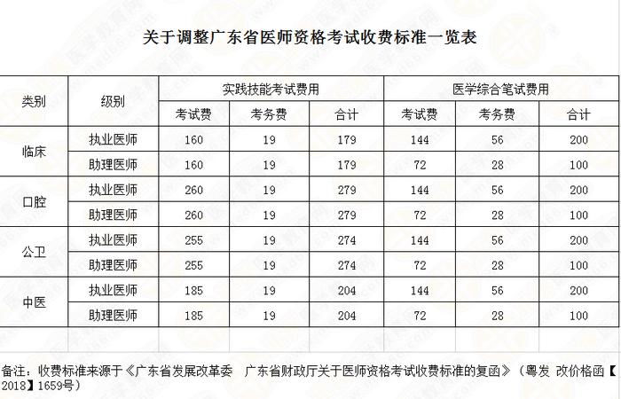 广东省医师资格考试收费标准