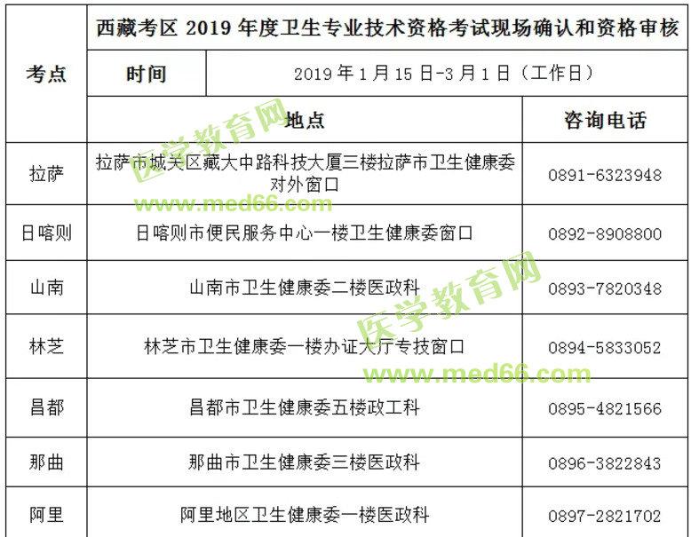 西藏区2019年初级护师考试现场审核工作3月1日截止!