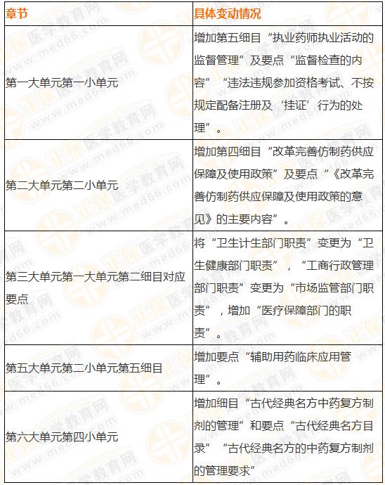 2019执业药师《法规》大纲竟有289处变化!