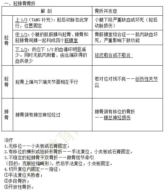 2019年临床助理医师复习资料精粹-运动系统考试重点串讲(2)