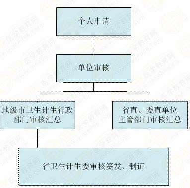 广东省医师证书(认定取得)补发(更换)流程